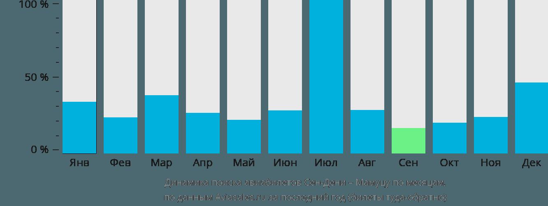 Динамика поиска авиабилетов из Сен-Дени в Мамуцу по месяцам