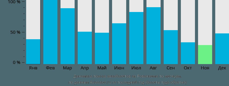 Динамика поиска авиабилетов из Рованиеми по месяцам