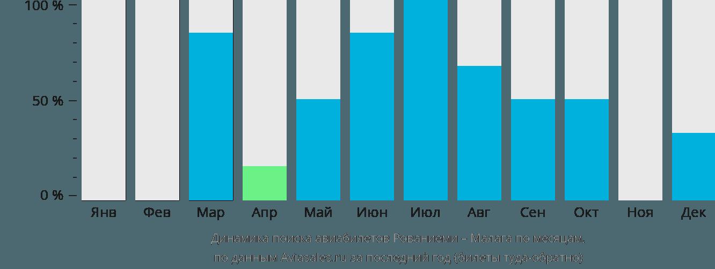 Динамика поиска авиабилетов из Рованиеми в Малагу по месяцам