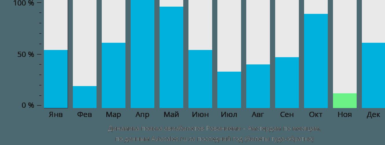 Динамика поиска авиабилетов из Рованиеми в Амстердам по месяцам