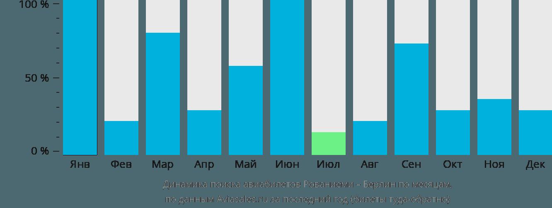 Динамика поиска авиабилетов из Рованиеми в Берлин по месяцам