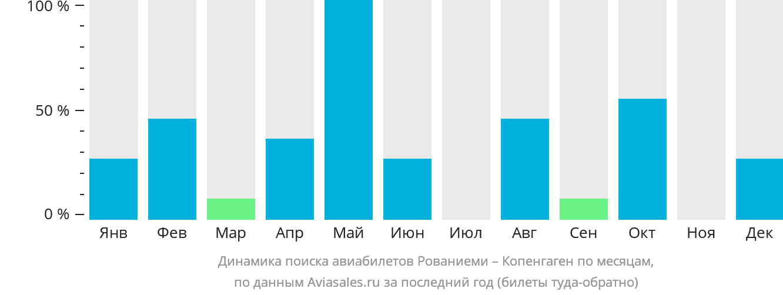 Динамика поиска авиабилетов из Рованиеми в Копенгаген по месяцам