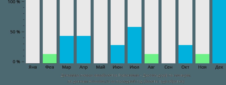 Динамика поиска авиабилетов из Рованиеми в Дюссельдорф по месяцам