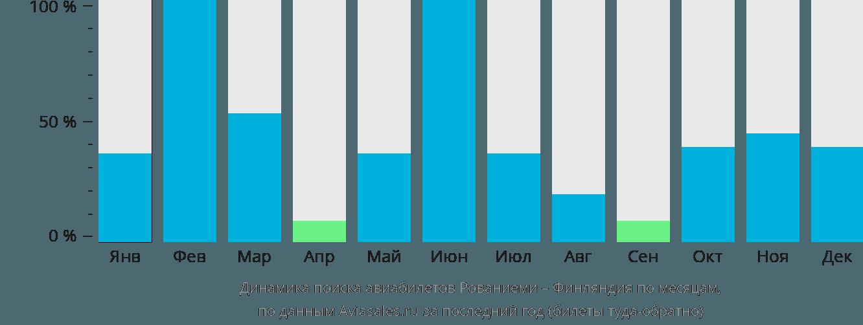 Динамика поиска авиабилетов из Рованиеми в Финляндию по месяцам