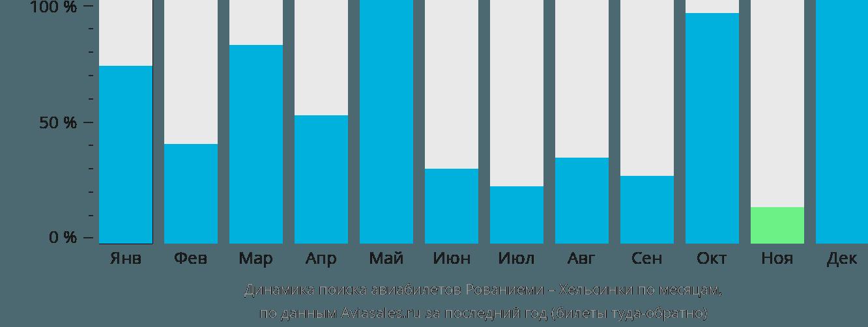 Динамика поиска авиабилетов из Рованиеми в Хельсинки по месяцам