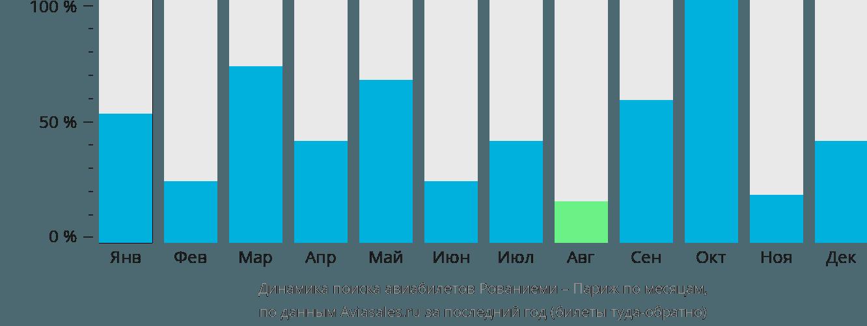 Динамика поиска авиабилетов из Рованиеми в Париж по месяцам