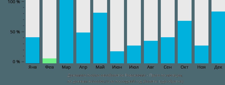 Динамика поиска авиабилетов из Рованиеми в Прагу по месяцам