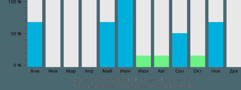 Динамика поиска авиабилетов из Рованиеми в Ригу по месяцам