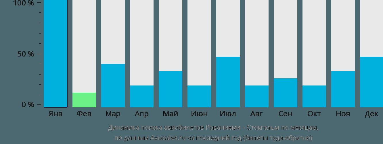 Динамика поиска авиабилетов из Рованиеми в Стокгольм по месяцам