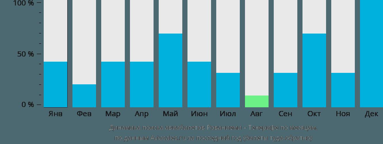 Динамика поиска авиабилетов из Рованиеми на Тенерифе по месяцам
