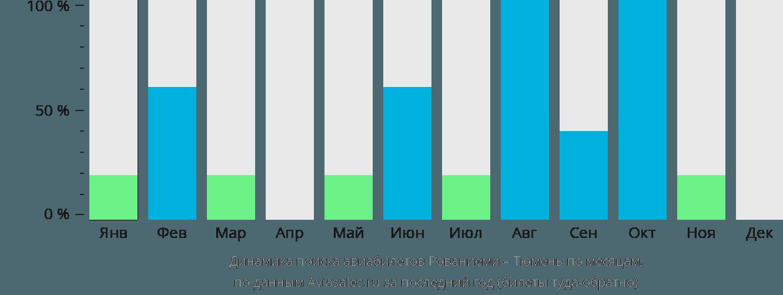 Динамика поиска авиабилетов из Рованиеми в Тюмень по месяцам