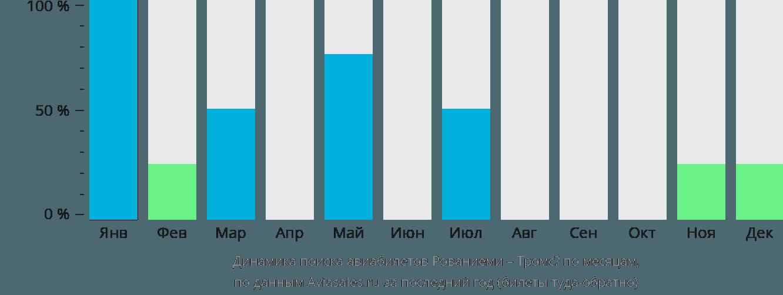 Динамика поиска авиабилетов из Рованиеми в Тромсё по месяцам