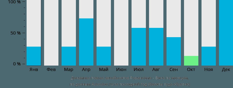 Динамика поиска авиабилетов из Рованиеми в Вену по месяцам