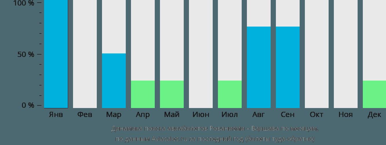 Динамика поиска авиабилетов из Рованиеми в Варшаву по месяцам