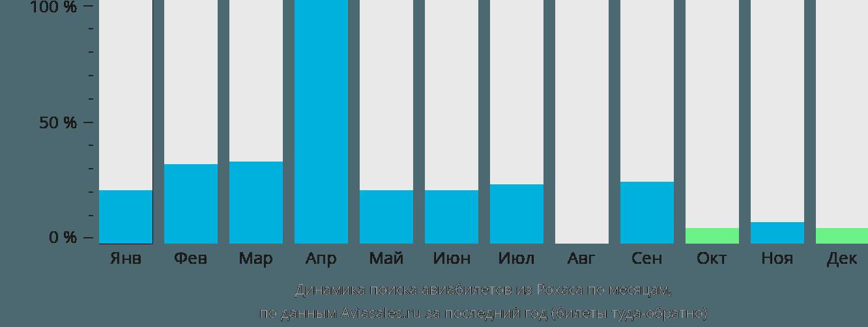 Динамика поиска авиабилетов из Рохаса по месяцам