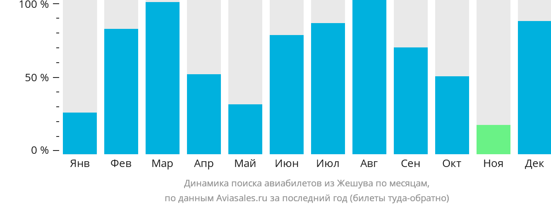 Динамика поиска авиабилетов из Жешува по месяцам