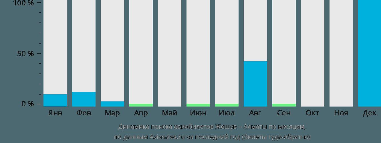 Динамика поиска авиабилетов из Жешува в Алматы по месяцам
