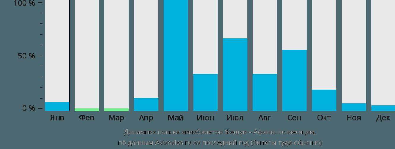 Динамика поиска авиабилетов из Жешува в Афины по месяцам
