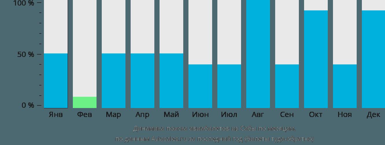 Динамика поиска авиабилетов из Сабы по месяцам