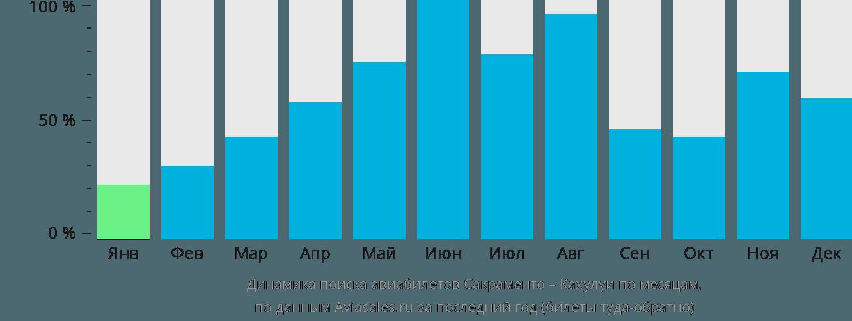 Динамика поиска авиабилетов из Сакраменто в Кахулуи по месяцам