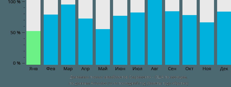 Динамика поиска авиабилетов из Сакраменто в США по месяцам