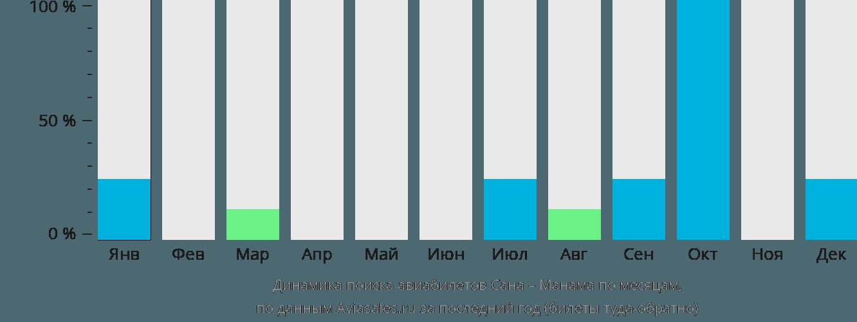 Динамика поиска авиабилетов из Саны в Манаму по месяцам
