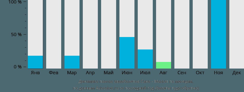 Динамика поиска авиабилетов из Саны в Маскат по месяцам