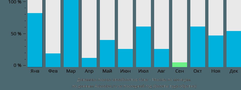 Динамика поиска авиабилетов из Саны в Москву по месяцам