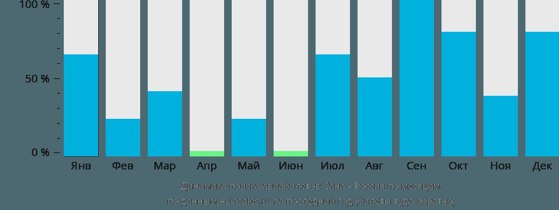 Динамика поиска авиабилетов из Саны в Россию по месяцам