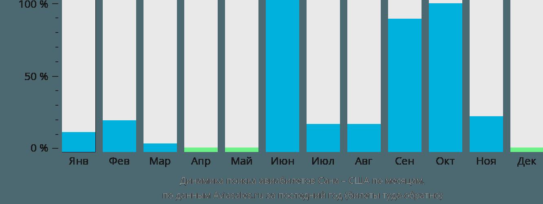 Динамика поиска авиабилетов из Саны в США по месяцам