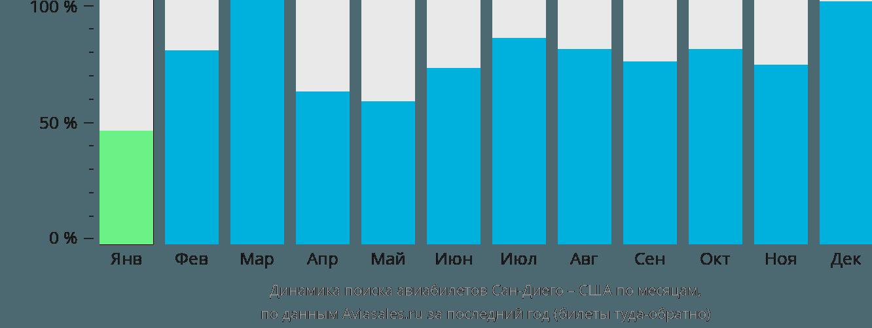 Динамика поиска авиабилетов из Сан-Диего в США по месяцам