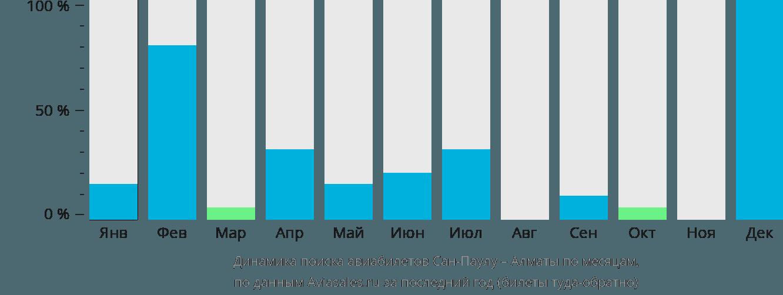 Динамика поиска авиабилетов из Сан-Паулу в Алматы по месяцам