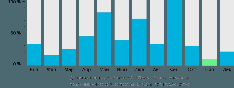 Динамика поиска авиабилетов из Сан-Паулу в Афины по месяцам
