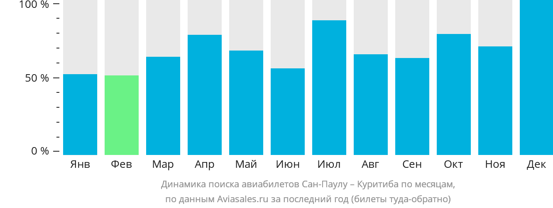 Динамика поиска авиабилетов из Сан-Паулу в Куритибу по месяцам