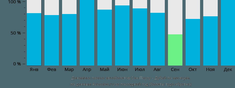Динамика поиска авиабилетов из Сан-Паулу в Дубай по месяцам