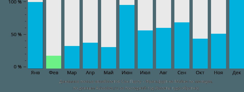 Динамика поиска авиабилетов из Сан-Паулу во Франкфурт-на-Майне по месяцам