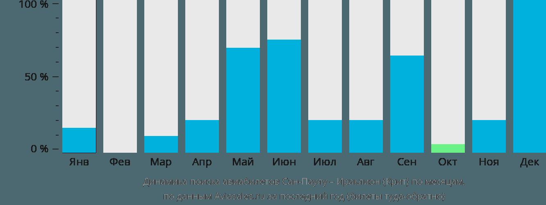 Динамика поиска авиабилетов из Сан-Паулу в Ираклион (Крит) по месяцам