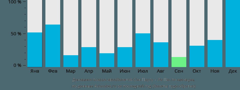 Динамика поиска авиабилетов из Сан-Паулу в Ла-Пас по месяцам