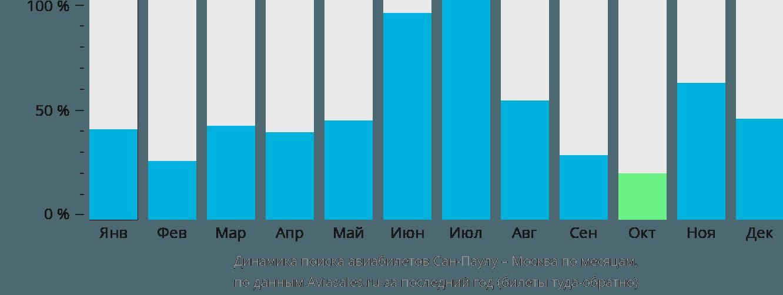 Динамика поиска авиабилетов из Сан-Паулу в Москву по месяцам