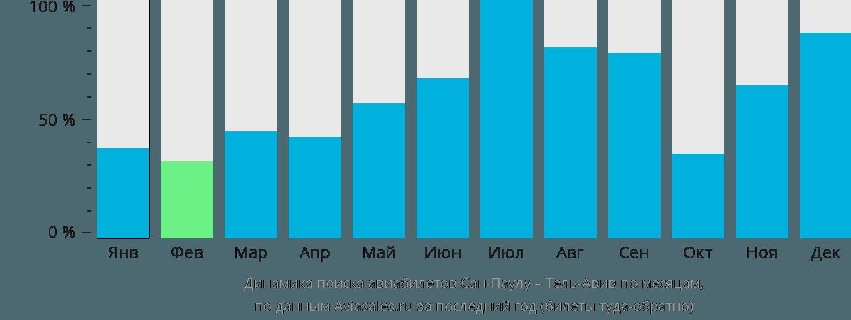 Динамика поиска авиабилетов из Сан-Паулу в Тель-Авив по месяцам