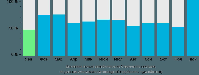 Динамика поиска авиабилетов из Саванны по месяцам