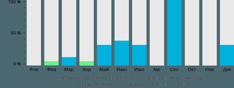 Динамика поиска авиабилетов из Саванны во Франкфурт-на-Майне по месяцам