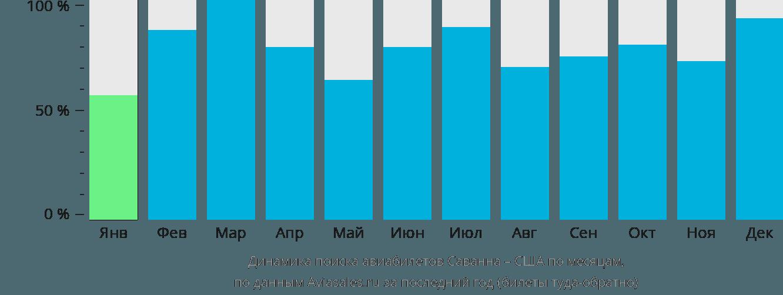 Динамика поиска авиабилетов из Саванны в США по месяцам