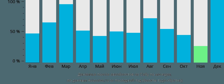 Динамика поиска авиабилетов из Сибу по месяцам