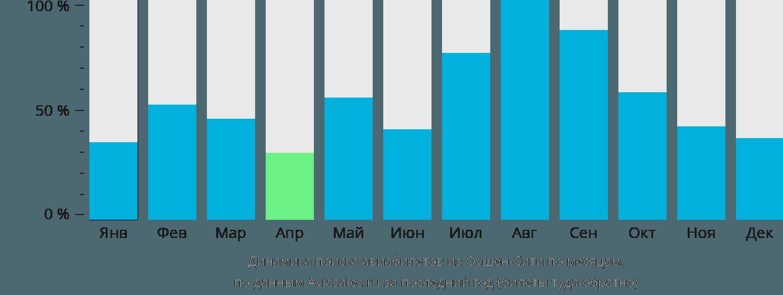 Динамика поиска авиабилетов из Ошен Сити по месяцам