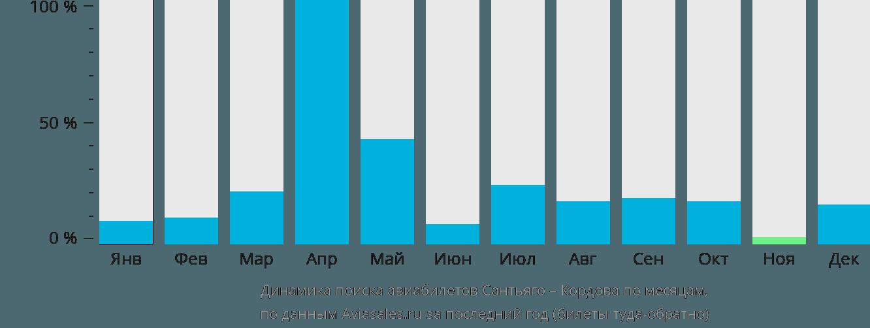 Динамика поиска авиабилетов из Сантьяго в Кордову по месяцам