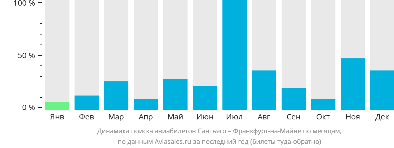Динамика поиска авиабилетов из Сантьяго во Франкфурт-на-Майне по месяцам