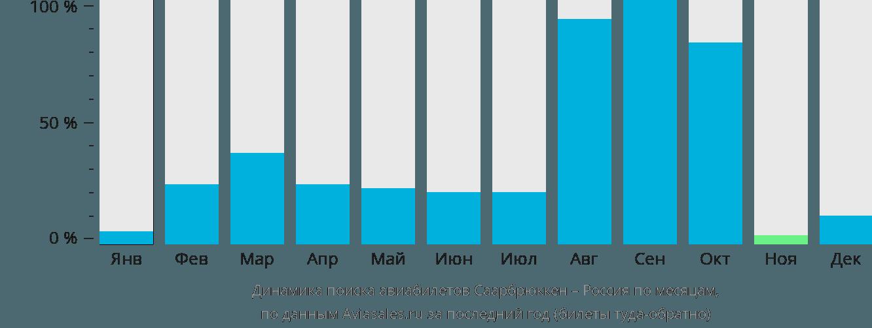 Динамика поиска авиабилетов из Саарбрюккена в Россию по месяцам