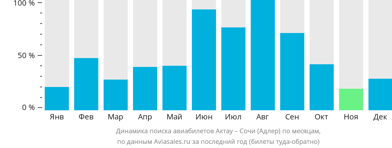 Динамика поиска авиабилетов из Актау в Сочи по месяцам