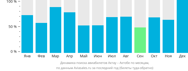 Динамика поиска авиабилетов из Актау в Актюбинск по месяцам